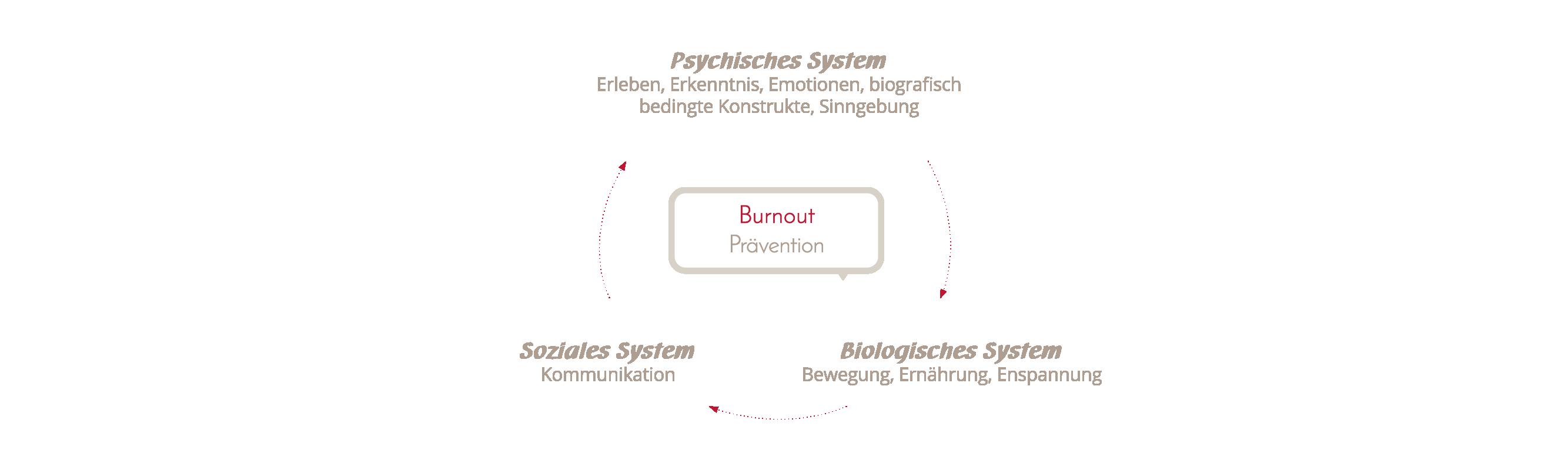 Burnoutpraevention